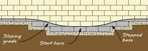 start retaining wall at the lowest elevation