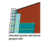 Standard gravity wall above geogrid wall